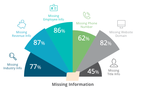 62% of customer records have old inaccurate phone numbers